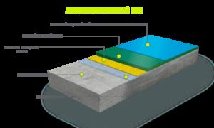 Технология устройства полимерных полов