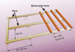 Размеры бруса для устройства лаг