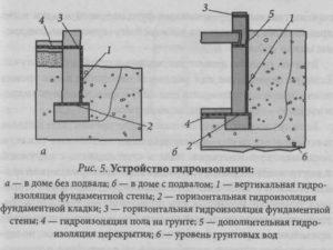Гидроизоляция фундамента без подвала