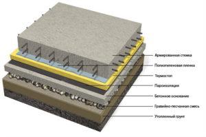 Устройство полов по бетонным плитам