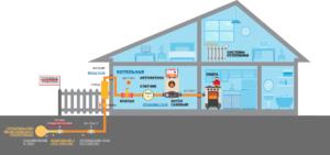 Подключения газа к частному дому по новым правилам – порядок, технические условия, документы