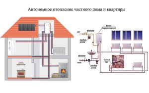 Схемы разводки автономного отопления в частном доме