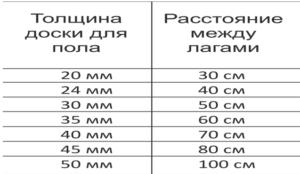 Расчет расстояния между лагами пола