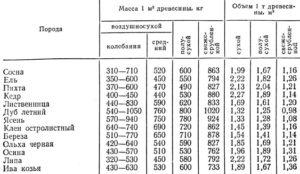 Вес кубометра доски естественной влажности разных пород