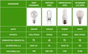 Как выбирать светодиодные лампы – зависимость характеристик от качества