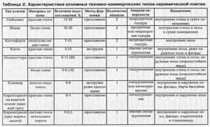 ГОСТ на керамическую плитку для полов: важные параметры и характеристики