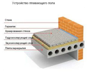 Виды шумоизоляции пола в квартире, материалы и технология укладки