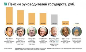 Льготы и размер пенсии бывшего президента Михаила Горбачева