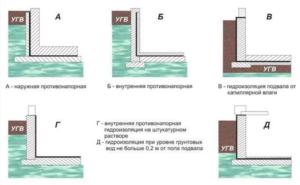 Гидроизоляция подвала от грунтовых вод изнутри и снаружи