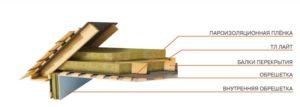 Как правильно утеплить потолок в частном деревянном доме с холодной крышей