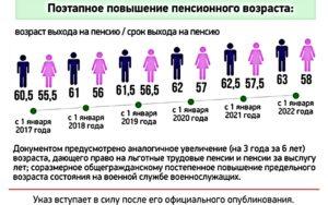 Категории льготников, которых ждет повышение пенсионного возраста