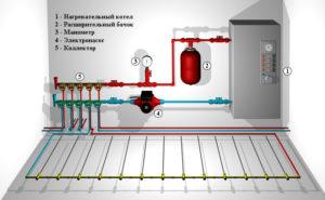Теплые полы – выбор и подключение электрического или газового котла