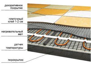 Укладка теплого пола под плитку – пошаговое руководство от разметки до стяжки