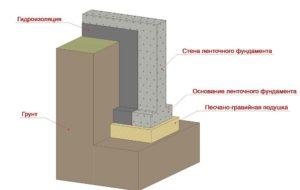 Гидроизоляция ленточных фундаментов