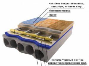 Полы с водяным подогревом. Конструкция и монтаж