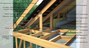 Каркасные дома – пошаговая инструкция по строительству