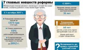 И снова изменения в пенсионной реформе – что получат россияне в итоге?