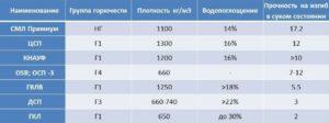 Стекломагниевый лист – технические характеристики, достоинства и недостатки СМЛ