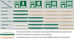 Виды износостойких напольных покрытий. Характеристики и классы износостойкости