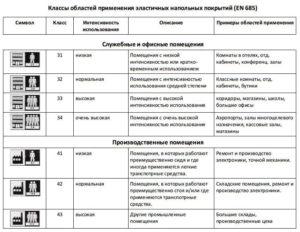 Что такое ламинат 34 класса? Особенности напольного покрытия и области применения