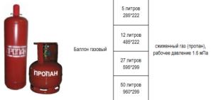 Сколько газа поместится в баллон на 50 литров – подробный подсчет
