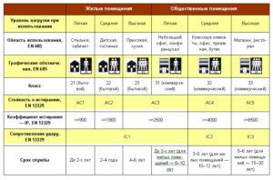 Ламинат: размеры и стандарты с учетом класса износостойкости