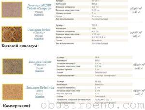 Технические характеристики линолеума и из чего сделан