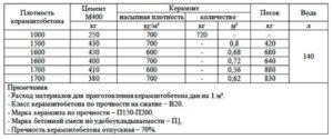 Плотность керамзита – характеристики и марки материалов