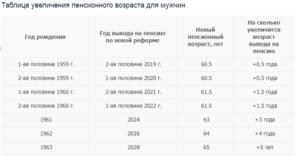 Кто из россиян после принятия пенсионной реформы уйдет на пенсию в 70, а не 65 лет?