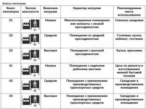 Цены на бытовой линолеум, характеристики и рекомендации по выбору