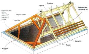 Четырехскатная крыша – технология устройства и монтаж стропильной системы