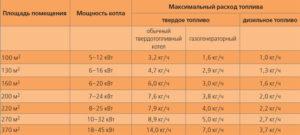 Расчет мощности котла – обеспечиваем максимальную эффективность отдачи тепла