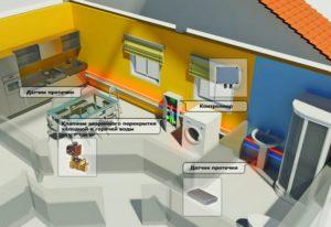 Как уберечь квартиру от протечки воды – выбираем систему защиты