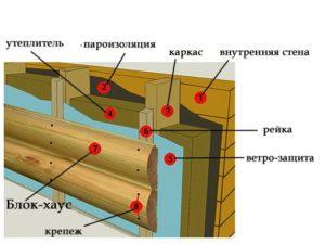 Блок-хаус для наружных и внутренних работ – как крепить материал?