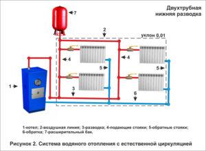 Системы водяного отопления частного дома – виды, типы, схемы