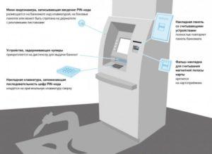Абсолютно новая схема мошенничества – «Ливанская петля». Осторожно, вы рискуете лишиться денег прямо у банкомата!