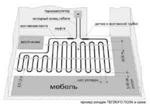 Как рассчитать длину трубы для теплого пола в зависимости от способа укладки