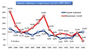 Проведенные индексации и средний размер пенсии по регионам России в 2018 году