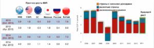Что будет с экономикой России в 2019 году? Прогнозы экспертов и пугающие выводы