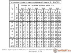 Как рассчитать теплый пол без ошибок – формулы и примеры