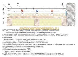 Электричекий и водяной теплый пол: область применения, схемы конструкций и расчет