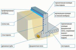 Гидроизоляция фундамента и стен подвала