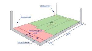 Антистатический и токопроводящий линолеум: виды, технология укладки и цена