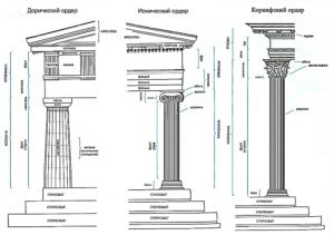 Пилястры – особенности строения и применение в архитектуре