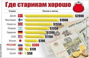 Самые высокие и низкие пенсии по регионам РФ. Где самые богатые пенсионеры?
