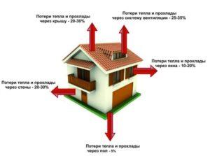 Как правильно провести расчет теплопотерь любого здания – пошаговая инструкция