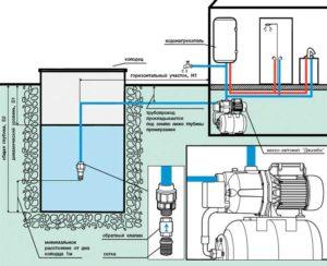 Насосные станции водоснабжения для частного дома – схемы подключения