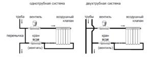 Подключение радиаторов отопления в квартире – однотрубная и двухтрубная схемы