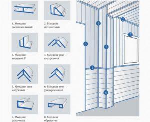 Отделка стен панелями – подробно о материалах и технологии монтажа листов ПВХ