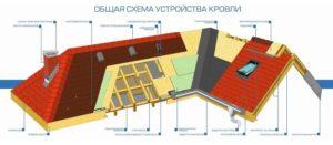 Крыша дома – особенности устройства разных систем